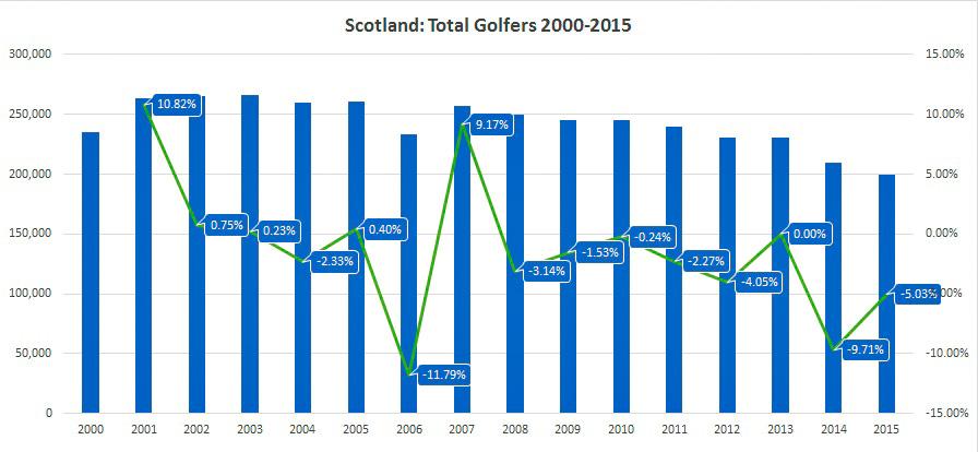 Skotlantilaisten golfseurojen yhteenlaskettu jäsenmäärä on pudonnut noin viidenneksellä 2000-luvulla. Lähde: EGCOA.